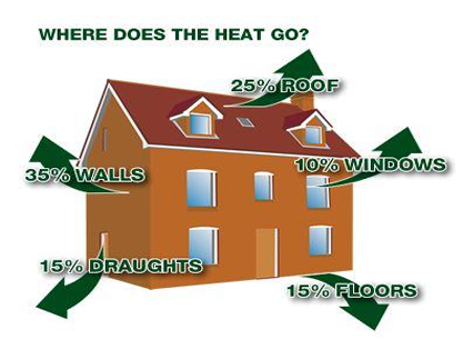 In an un-insulated home 35% of heat is lost